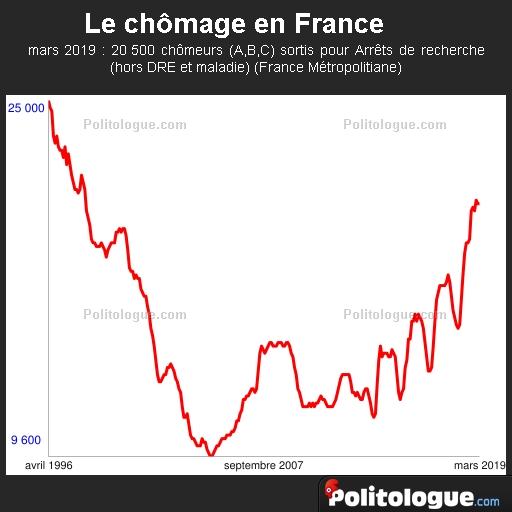 L Evolution Du Chomage En France Categorie A B C D Et E